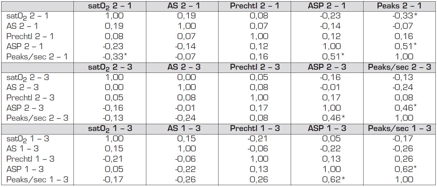 Spearmanův korelační koeficient pro rozdíly v hodnotách studovaných parametrů v jednotlivých fázích pokusu.