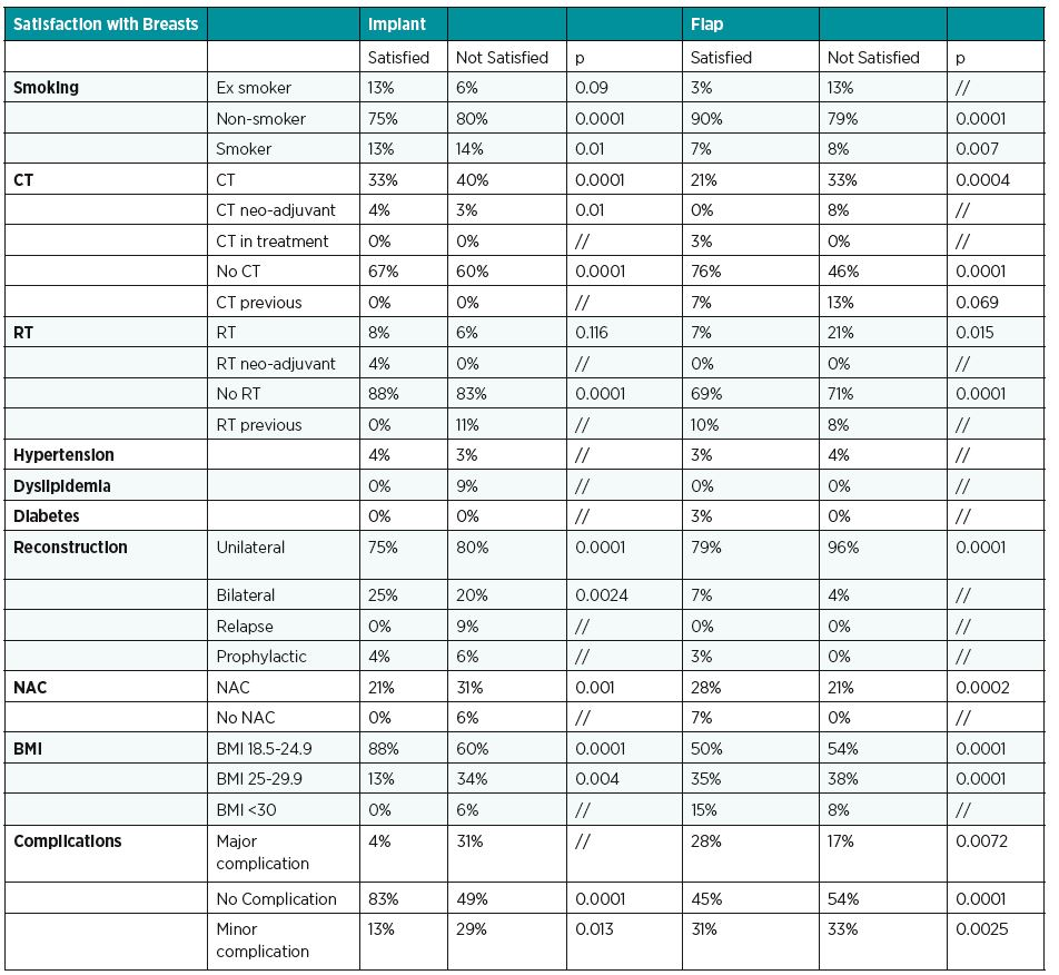 Distribution of smoking, CT (chemotherapy), RT (radiotherapy), hypertension, dyslipidemia, diabetes, NAC (nipple areola complex), reconstruction, BMI (body mass index), complications for each groups divided in satisfied and not satisfied