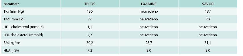 Základní charakteristika při vstupu do studie – 2. Parametry uvedeny jako průměr aktivní látka/placebo