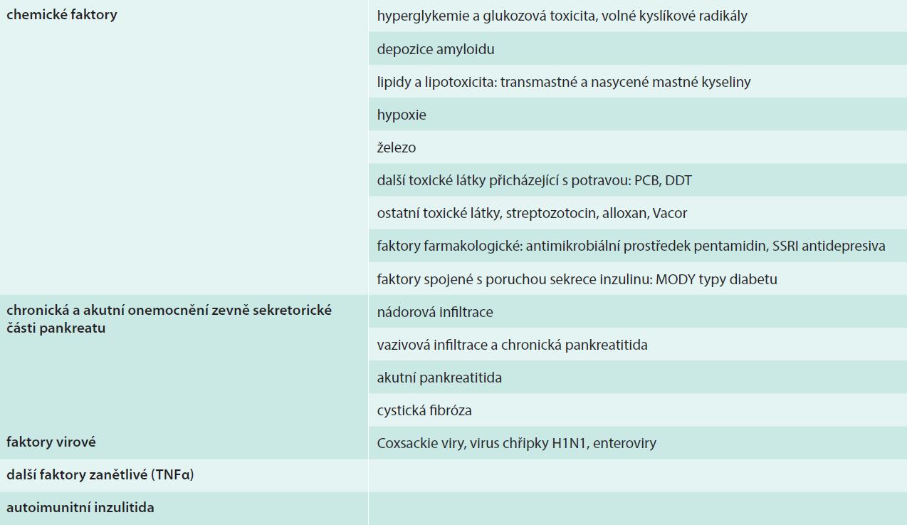 Faktory vedoucí k poškození B-buněk Langerhansových ostrůvků pankreatu
