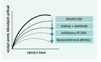 Schéma 2. Schéma očekávaného vlivu snižování LDL-cholesterolu na výskyt klinických příhod doplňujícími se léčebnými přístupy