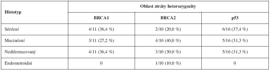 Zastoupení alelických ztrát (v informativních nádorech) u jednotlivých histotypů