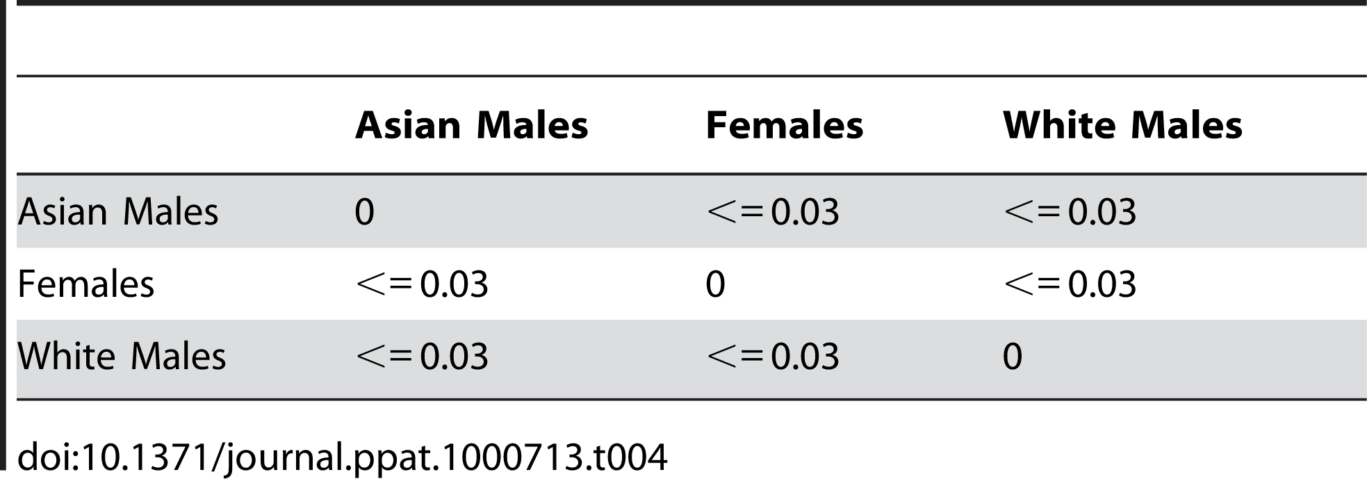 UniFrac analysis of data belonging to clusters of females, White males, and Asian males.