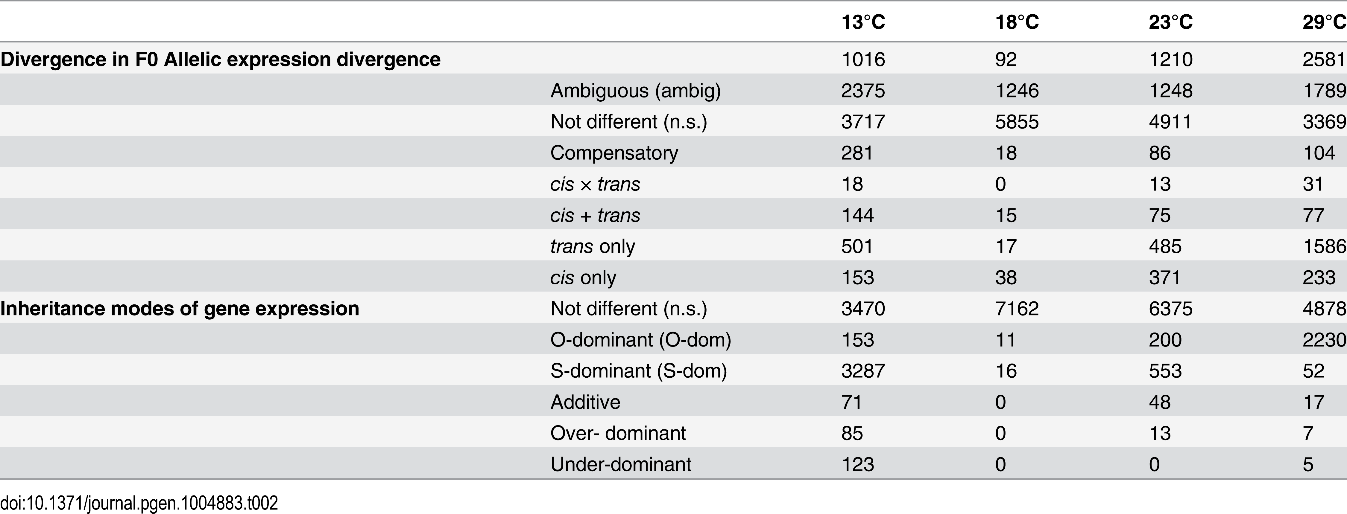 Summary of genes with expression differences.