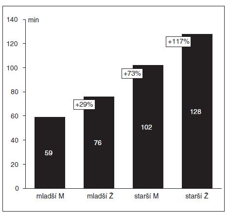 Interval do plného zotavení po podání 0,6 mg . kg<sup>-1</sup> rokuronia (= interval od intravenózního podání ROC do spontánního zotavení TOF-ratio na hodnotu nejméně 0,9)