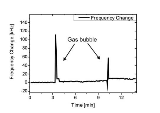 Fig. 7: The same measurement as shown in Fig. 6 performed with the meander-type guiding channel above the sensor area. The controlled guiding of the gas bubbles through the channel leads to a negligible short interference with the output signal.