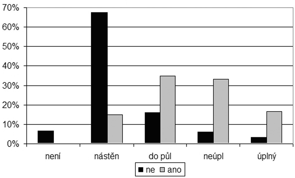 Graf 2c. Množství podle přítomnosti chloupků v mazu.