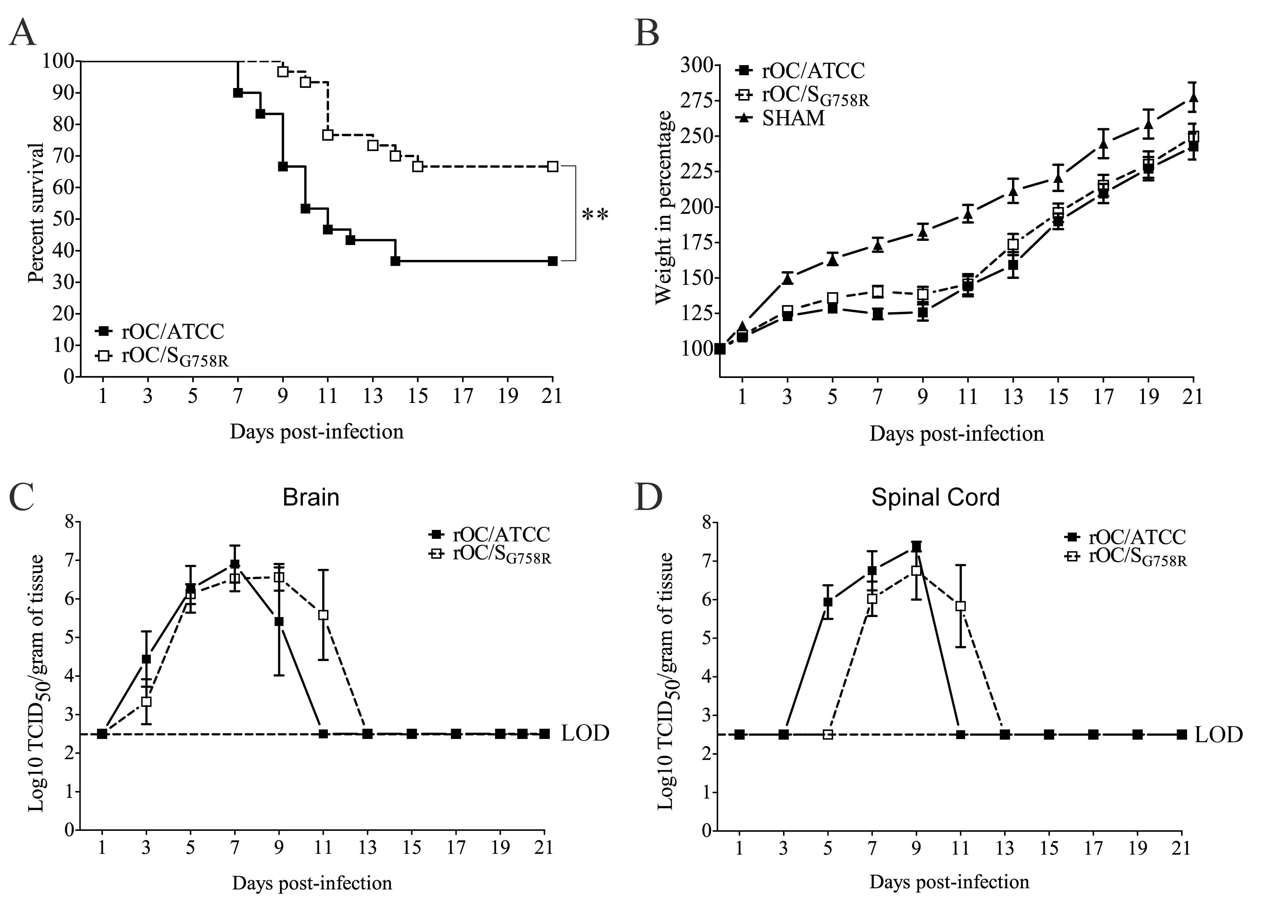 Both variants rOC/ATCC and rOC/S<sub>G758R</sub> are neuroinvasive and neurovirulent in 10 day-old BALB/c mice infected by the intranasal route.