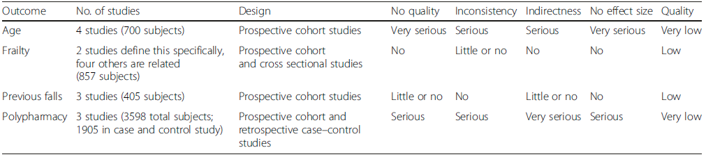 Quality of the risk factors for falling upon comparing fallers to non-fallers according the GRADE approach (based on our systematic review). Variables evaluated in different studies were heterogeneous, therefore only age, frailty, previous falls and polypharmacy could be analyzed