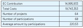 Základní údaje o účasti České republiky v prioritě Health 7. RP