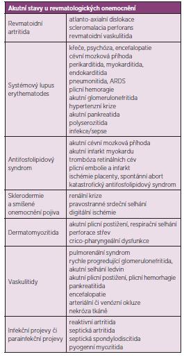 Vybrané akutní a potenciálně život ohrožující manifestace revmatických chorob.
