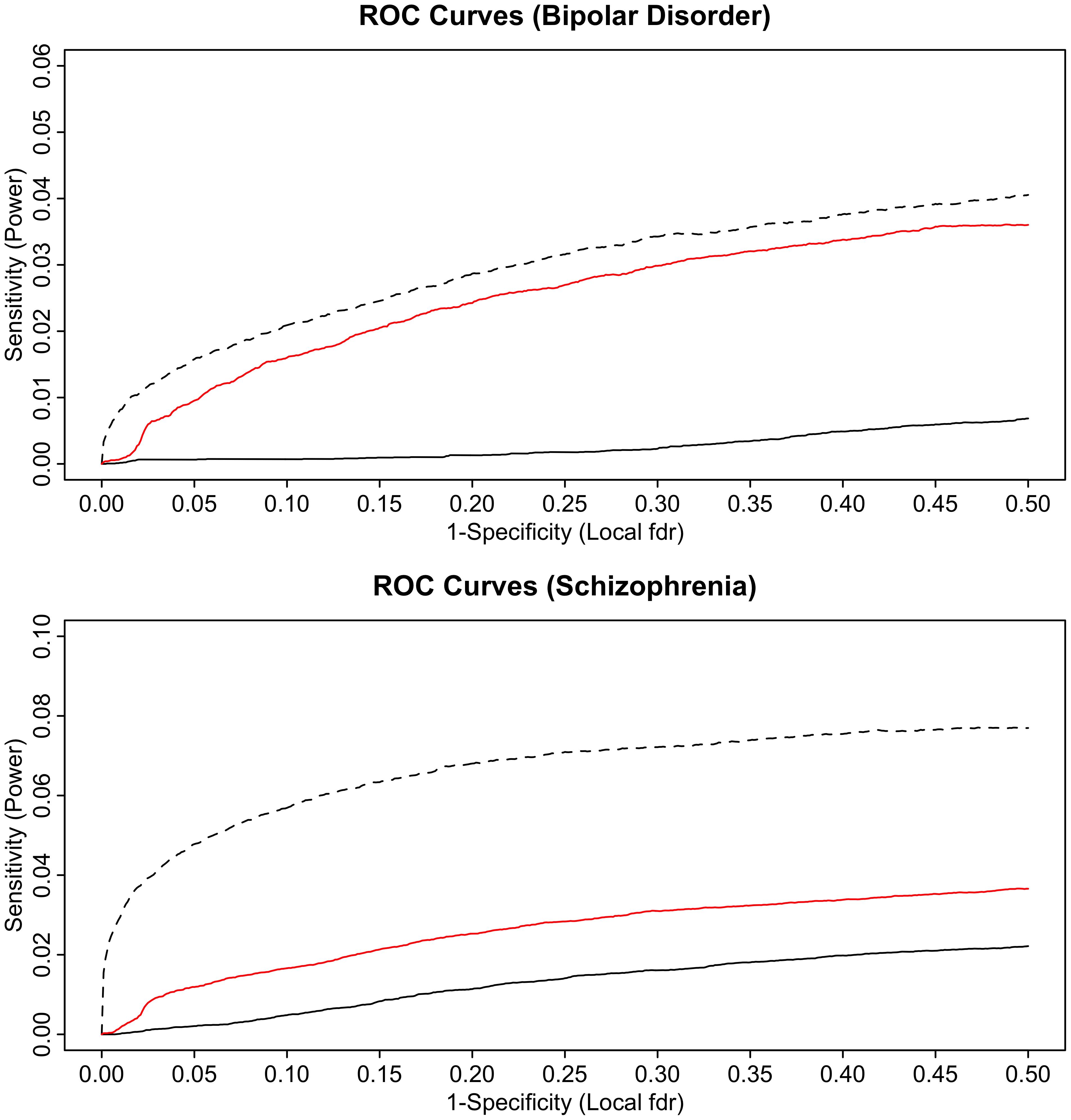 ROC curves for bipolar disorder (top) and schizophrenia (bottom).