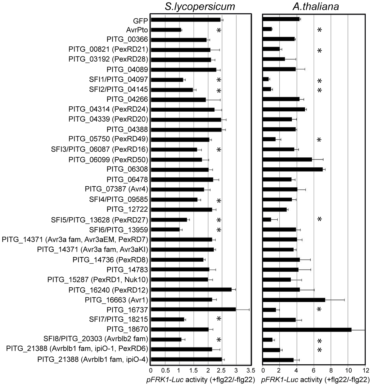 Inhibition of MAMP-inducible reporter gene activation by PiRXLR effectors.