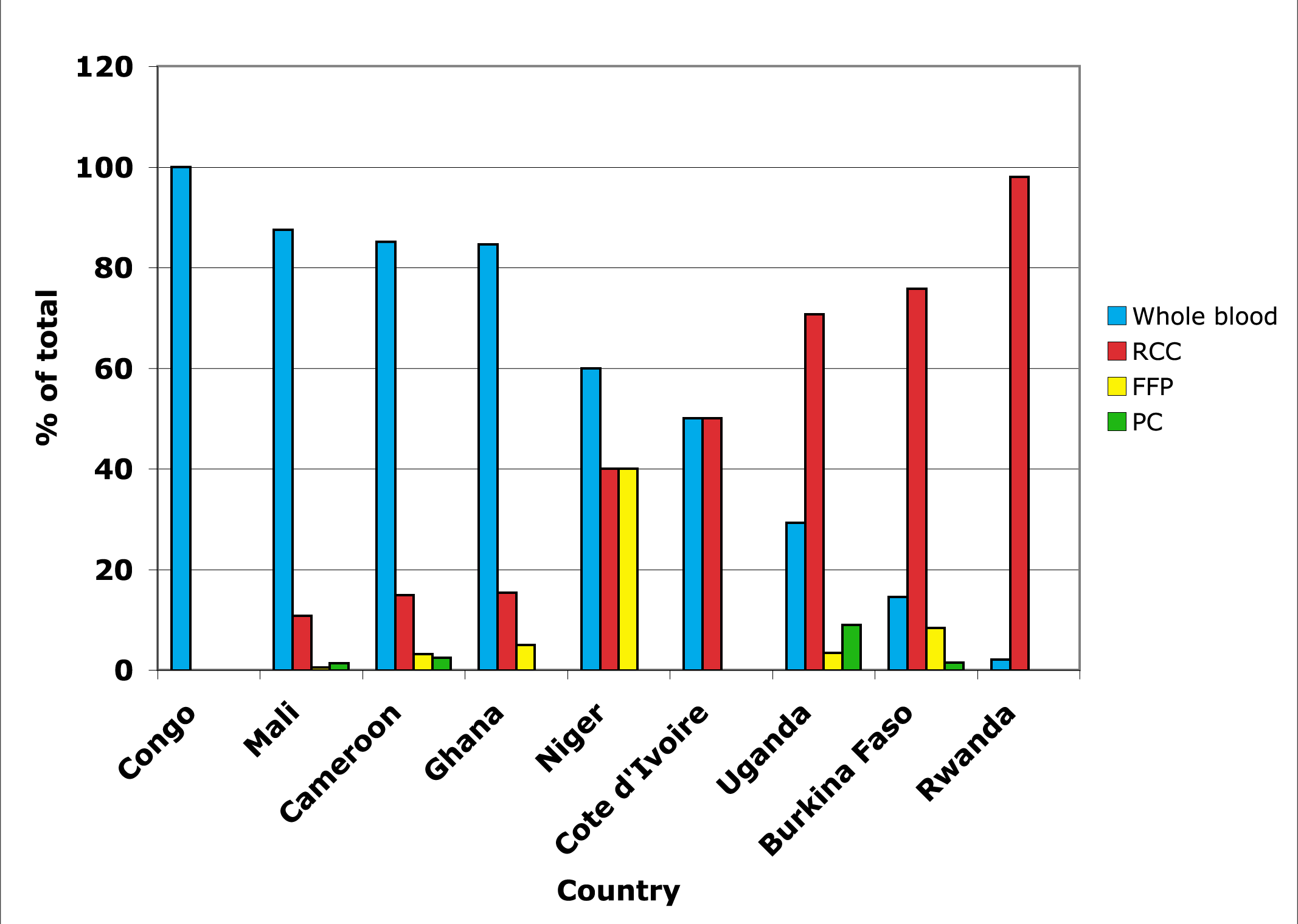 Proportion of blood and blood components prepared in nine sub-Saharan African countries.
