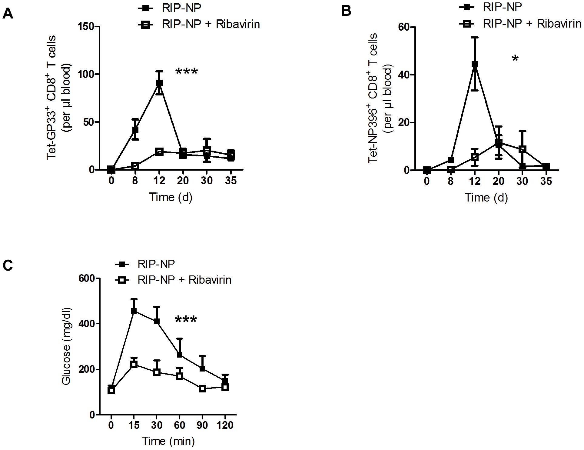 Ribavirin blunts auto-reactivity in RIP-NP diabetes model.