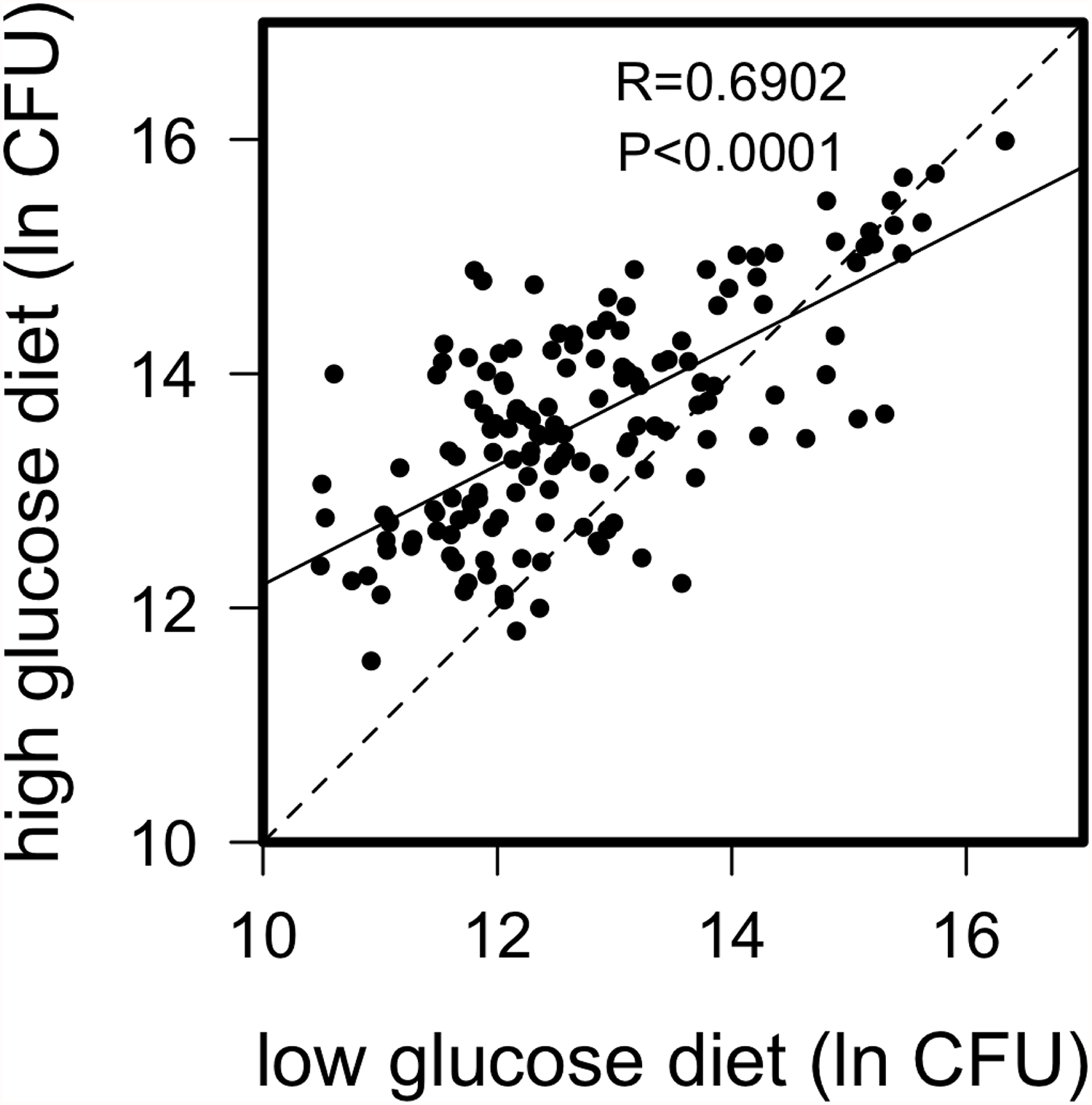 Correlation of natural log bacterial load (CFU) 24-hours post infection for DGRP lines raised on high glucose and low glucose diets.