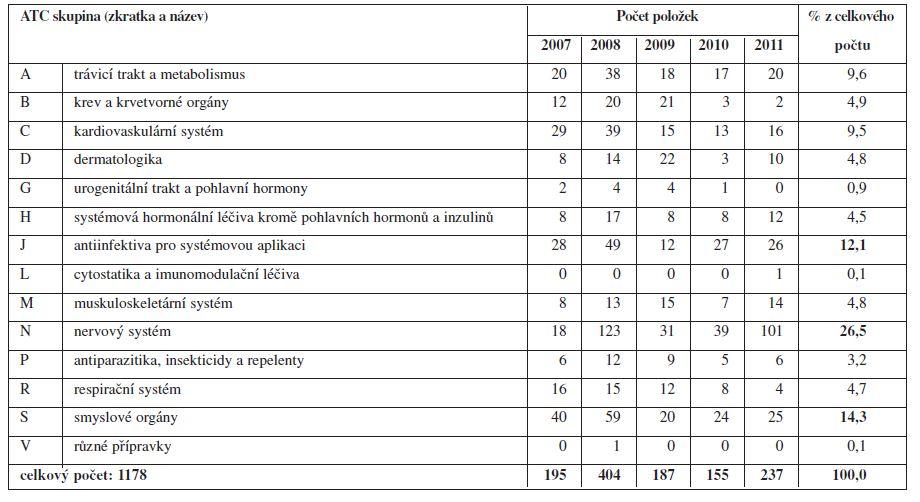 Preskripce humánních léčivých přípravků na veterinárních lékařských předpisech v letech 2007–2011 (podle ATC skupin)