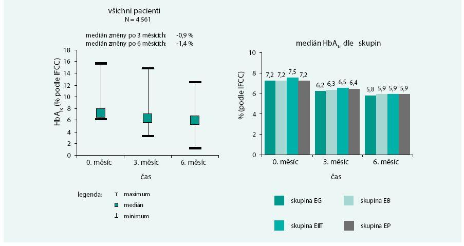 Vývoj glykovaného hemoglobinu v čase u všech pacientů a u jednotlivých skupin