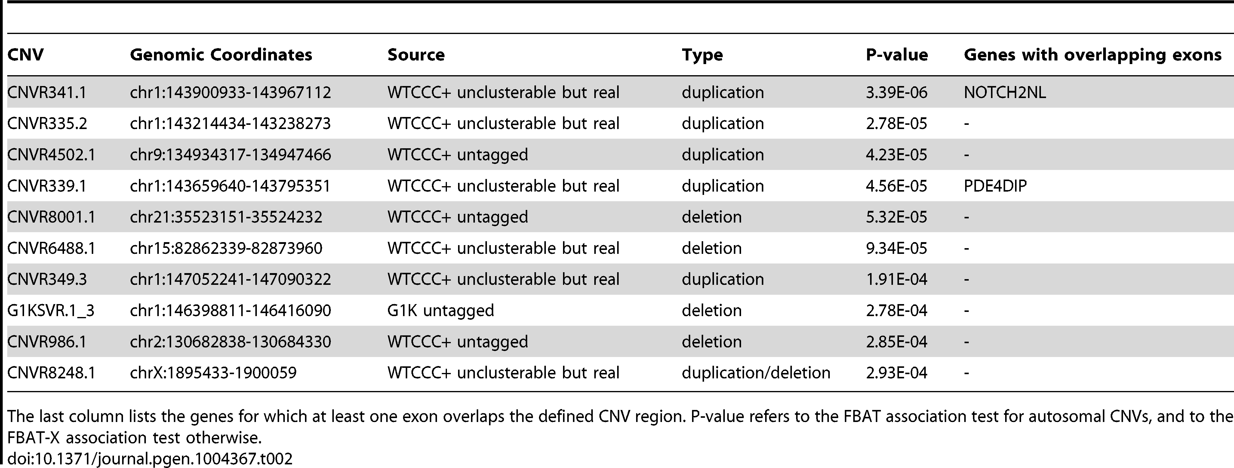 Top ten T1D associated CNVs after removing known loci and technical artifacts.