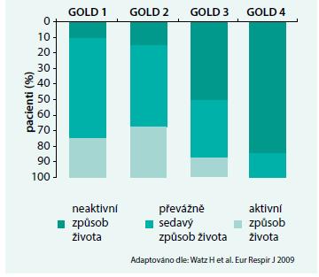 Již časná stadia CHOPN jsou spojena se snížením fyzické aktivity, výrazný úbytek každodenních aktivit je zjevný zejména při přechodu ze stadia GOLD 2 do stadia GOLD 3