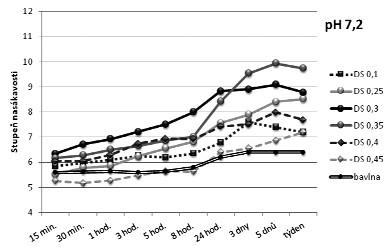 Vliv stupně substituce na nasákavost kyselé formy CMC v tlumivém roztoku fyziologickém o pH 7,2