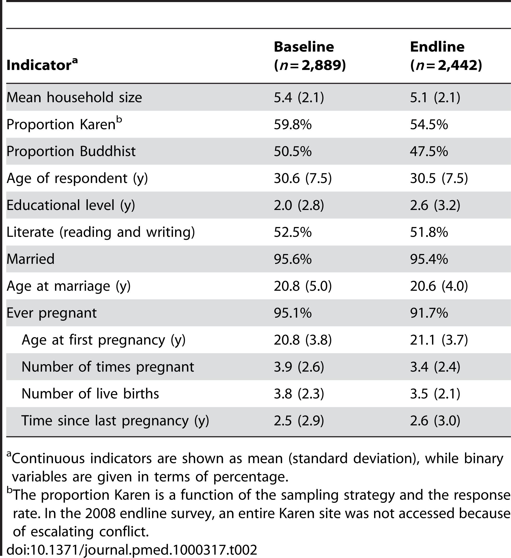 Comparison in demographic and socioeconomic characteristics between baseline (2006) and endline (2008) survey participants.