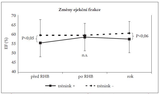 Srovnání vývoje změn ejekční frakce (EF) levé komory srdeční v podskupinách nemocných.