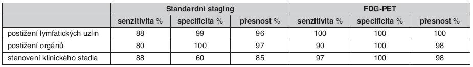 Porovnání standardních zobrazovacích metod a PET při hodnocení rozsahu onemocnění