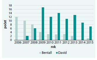 Zastoupení operací v průběhu 10letého období