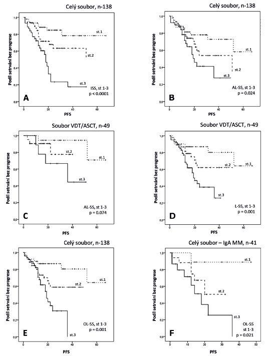 Výsledky Kaplanovy-Meierovy analýzy z hlediska PFS v souborech nemocných s MM vyhodnocených pomocí čtyř stratifikačních systémů