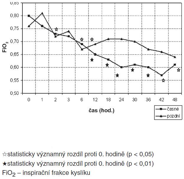 Srovnání průběhu FiO<sub>2</sub> skupin časné/pozdní HFOV