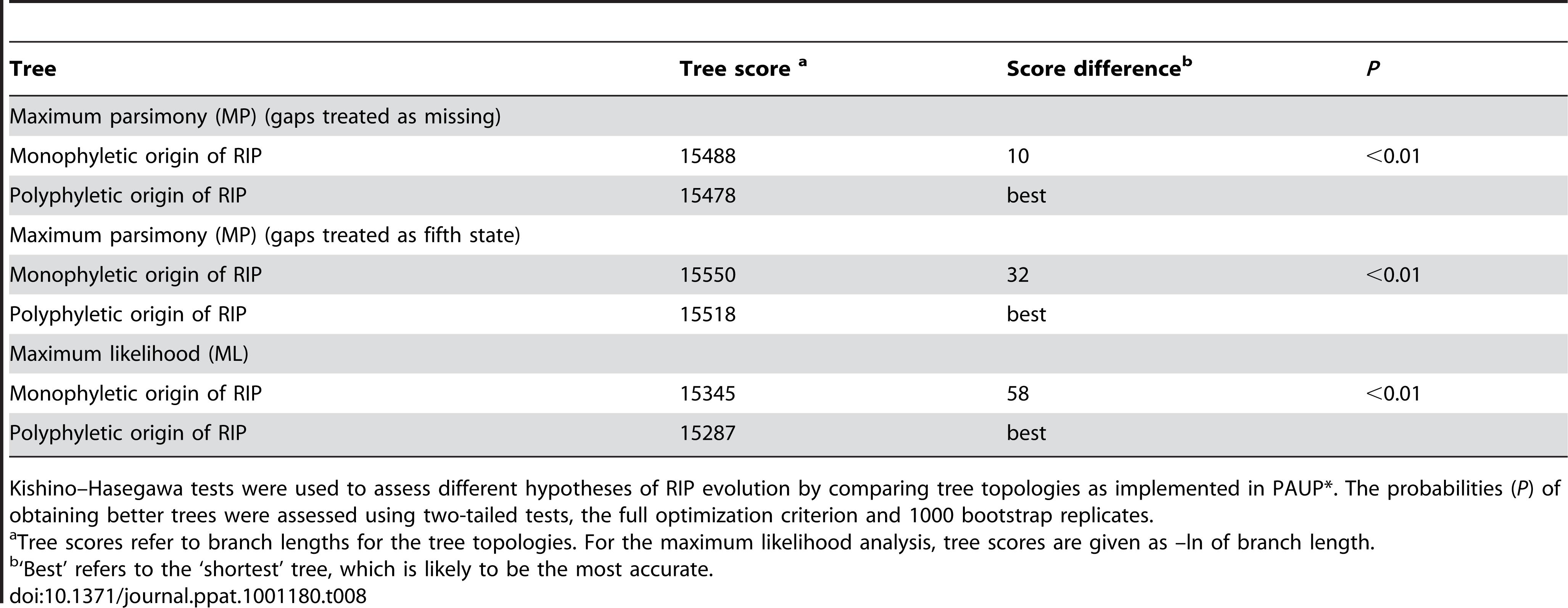 Hypothesis-testing of multiple (polyphyletic) vs. single (monophyletic) origin of RIP mutation-associated haplotypes of <i>Leptosphaeria maculans</i>.