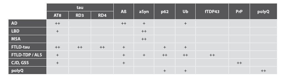 Imunohistochemický panel potřebný pro diferenciální diagnostiku neurodegenerací.