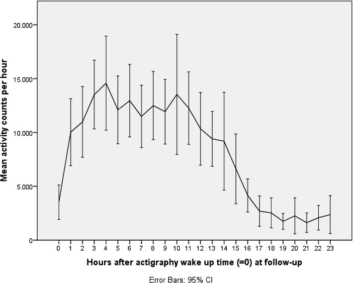 Activity counts at follow-up. Legend: Mean activity counts aligned to wake up time (=0) measured the second day and night for the total sample at follow-up