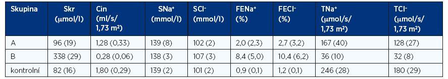 Průměrné hodnoty a SD sérového kreatininu (Skr), clearance inulinu (Cin), sérové koncentrace sodíku (SNa<sup>+</sup>), chloridů (SCl<sup>–</sup>), frakční exkrece natria (FENa<sup>+</sup>) a chloridů (FECl<sup>–</sup>), tubulární resorpce natria (TNa<sup>+</sup>) a chloridů (TCl<sup>–</sup>)