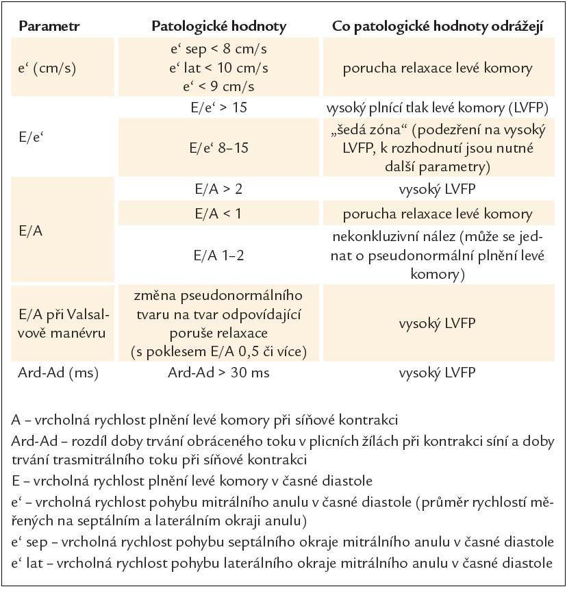 Echokardiografické parametry doporučované Evropskou kardiologickou společností pro diagnostiku srdečního selhání s normální ejekční frakcí levé komory [7].