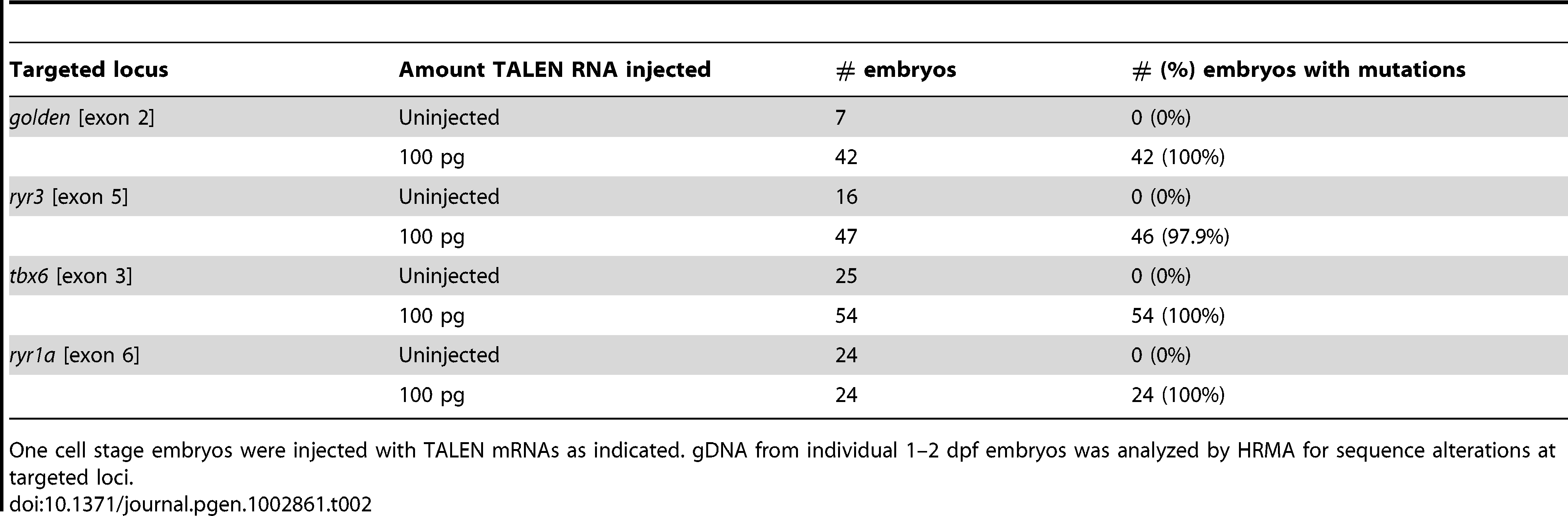 Induction of DNA sequence alterations at targeted loci.