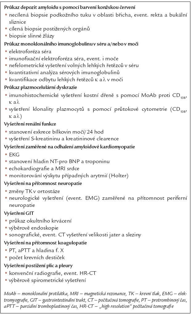 Přehled laboratorních testů používaných v diagnostice a stážování AL- amyloidózy [17].