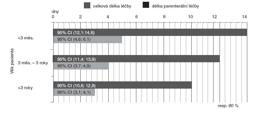 Délka antibiotické léčby u akutní pyelonefritidy s typickým průběhem (modus a konfidenční intervaly pro průměr).