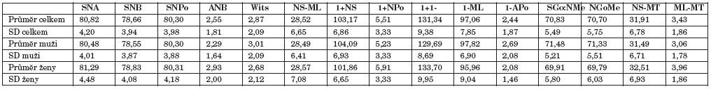 Analyzované hodnoty získané programem Kefalo 4.07.