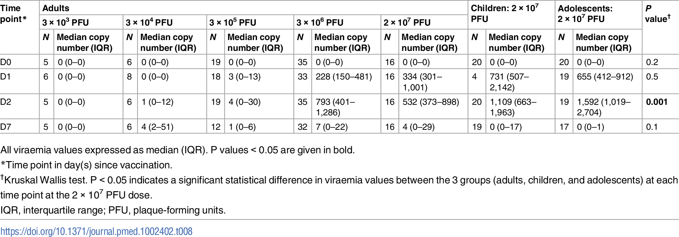 Description of viraemia by dose and age.