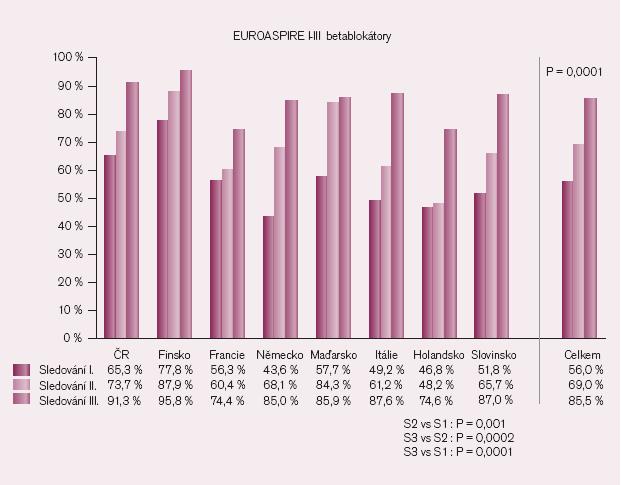 Preskripce betablokátorů ve studii EUROASPIRE.