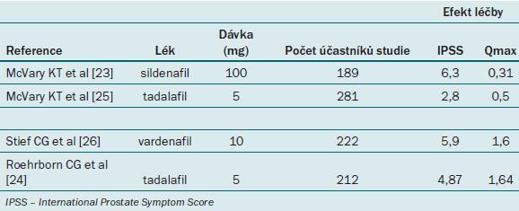 Randomizované, placebem kontrolované studie s inhibitory PDE5 pro léčbu BPH.