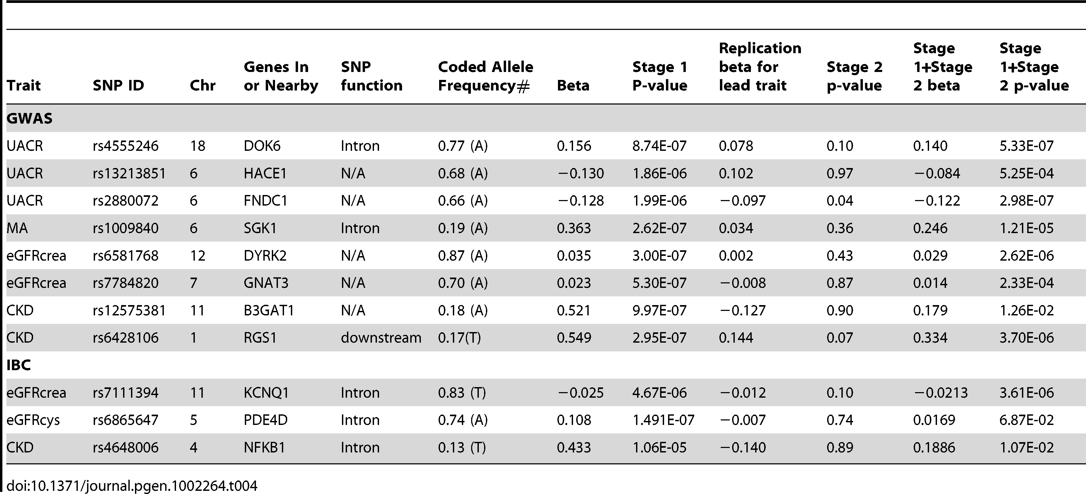 Stage 1 and Stage 2 results from loci in African Americans from GWAS (p<5.0*10E-06): SNP association with renal traits.