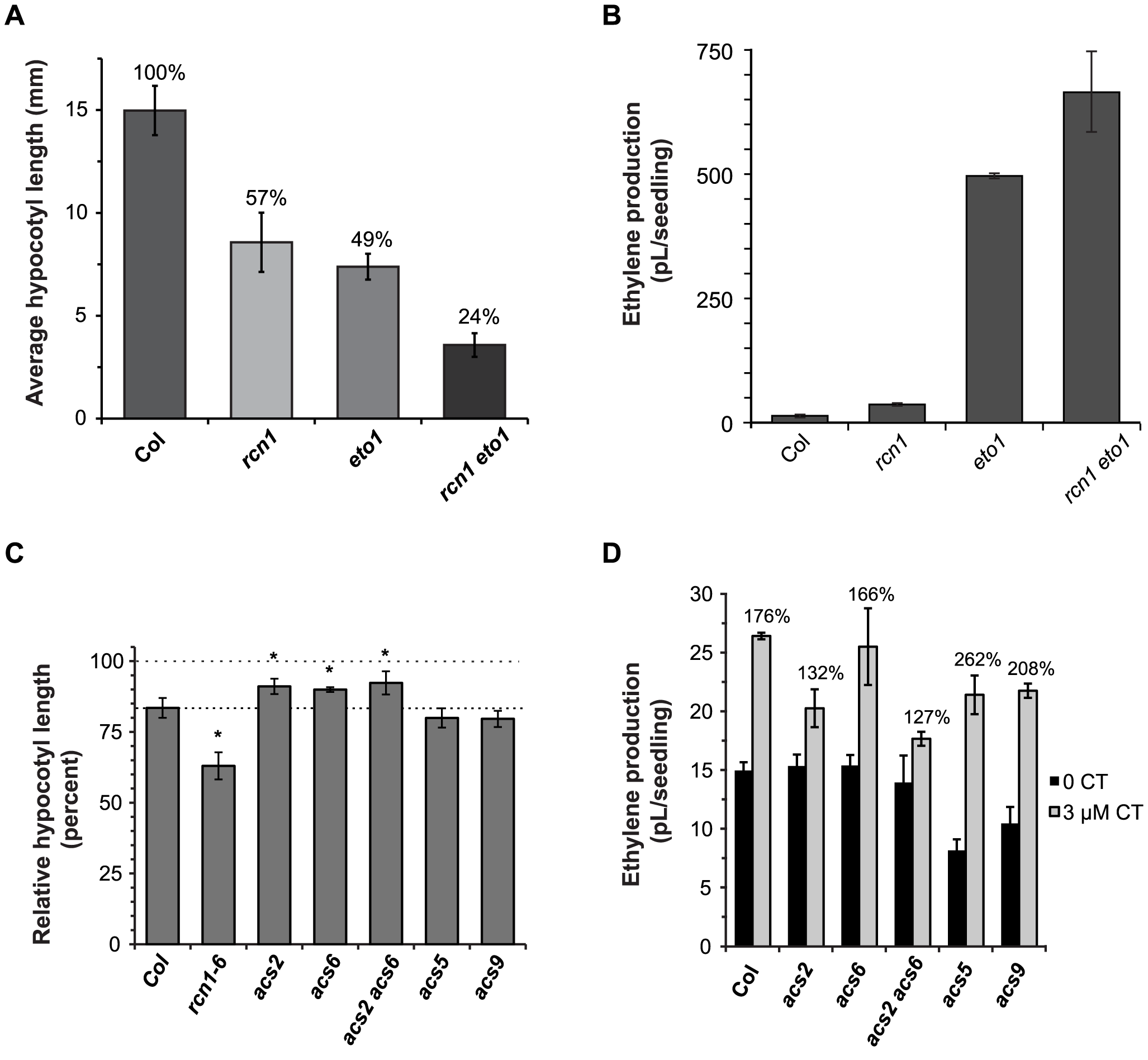PP2A-dependent ethylene overproduction is <i>ETO1</i>-independent and requires type 1 isozymes.