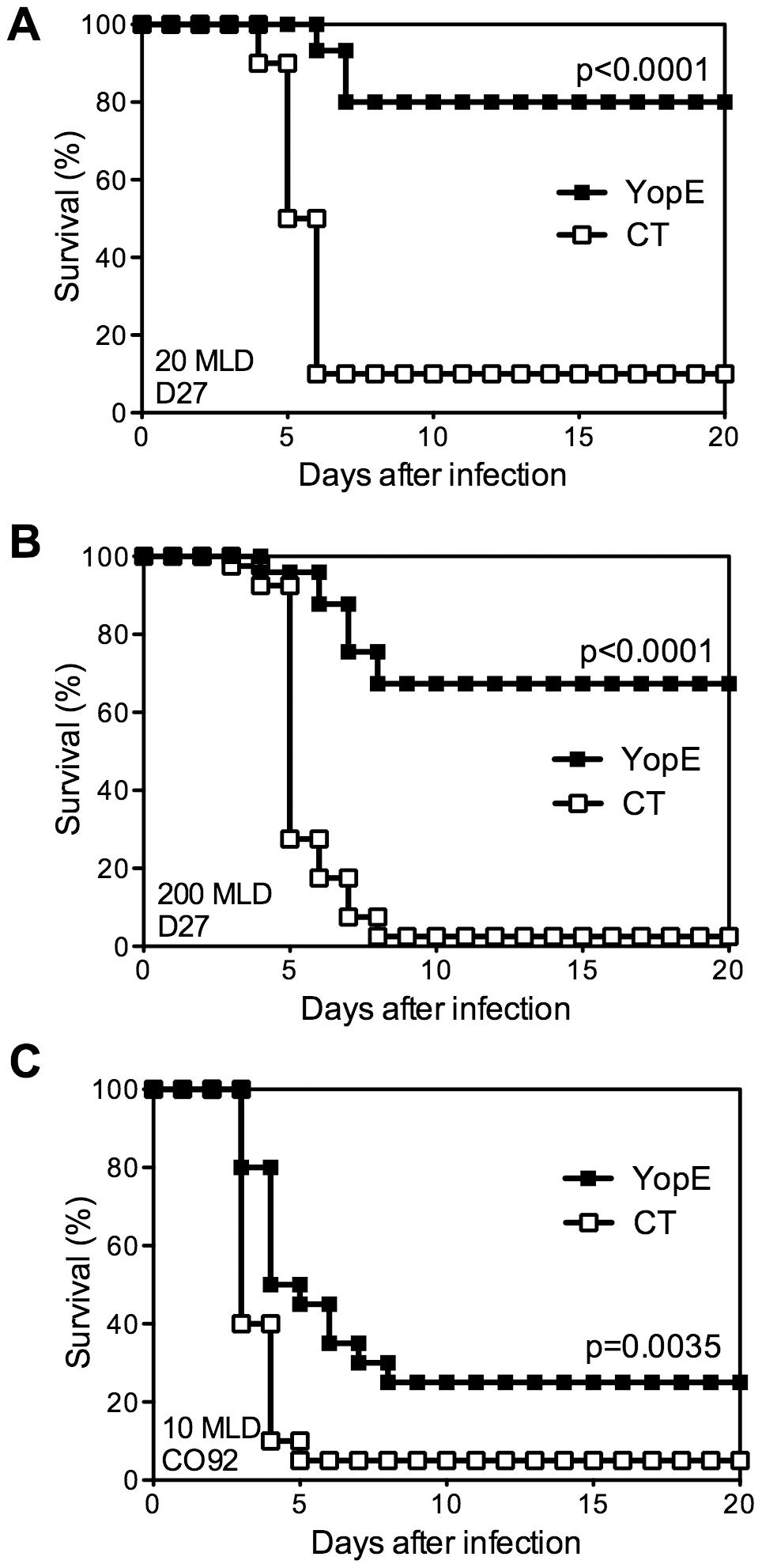 Immunization with YopE<sub>69–77</sub> peptide protects mice against <i>Y. pestis</i>.