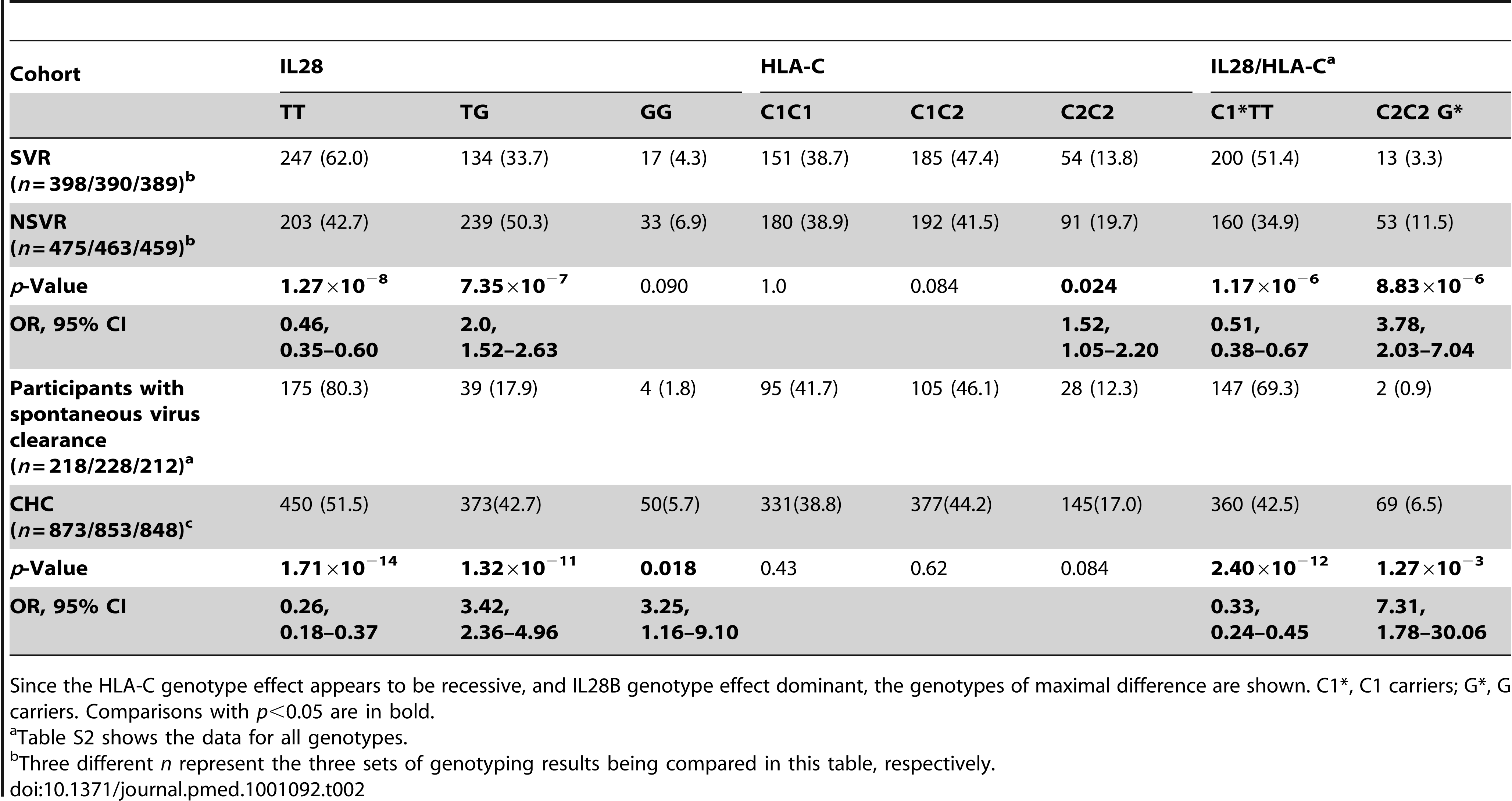 Association of <i>IL28B</i> rs8099917 and <i>HLA-C</i> genotypes with viral clearance on therapy and spontaneous clearance.
