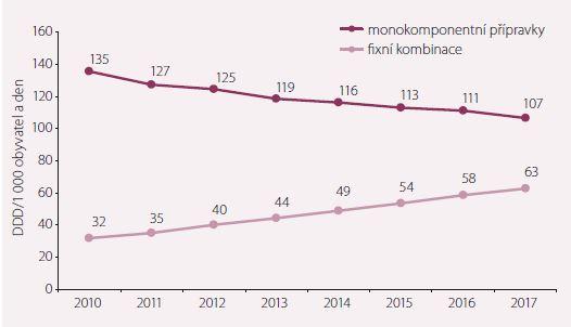 Vývoj spotřeby ACEI (monokomponentních a fixních kombinací) v ČR v DDD/1 000 obyvatel a den.