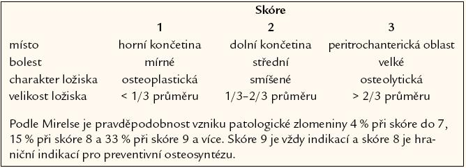 Mirelsovo skóre [29].