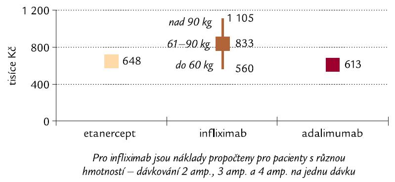 Náklady na dosažení a udržení poklesu o 1,2 DAS28 u pacientů s RA po dobu 2 let v ČR. Pozn.: DAS28 – Disease Activity Score, které popisuje klinickou aktivitu onemocnění (vysvětlení viz text).